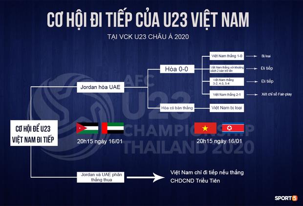 Viễn cảnh tồi tệ nhất sắp xảy ra với U23 Việt Nam: HLV Jordan công khai ý định bắt tay thủ hòa với UAE - Ảnh 3.