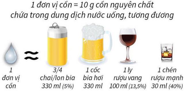 Vì sao Bộ Y tế khuyến cáo không nên uống quá 2 lon bia/ngày dịp Tết? - Ảnh 1.