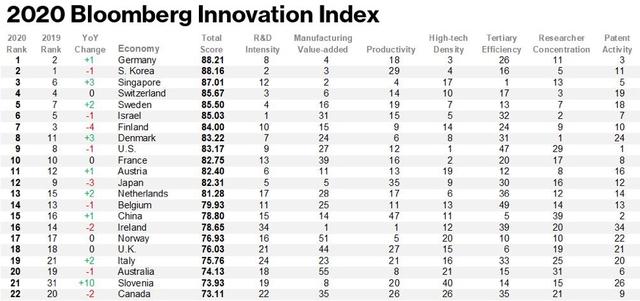 Bảng xếp hạng của Bloomberg về các nền kinh tế sáng tạo nhất thế giới: Việt Nam đứng ở đâu, và các nước đổi thủ trong khu vực như thế nào? - Ảnh 1.