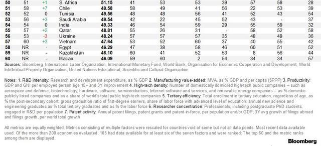 Bảng xếp hạng của Bloomberg về các nền kinh tế sáng tạo nhất thế giới: Việt Nam đứng ở đâu, và các nước đổi thủ trong khu vực như thế nào? - Ảnh 2.