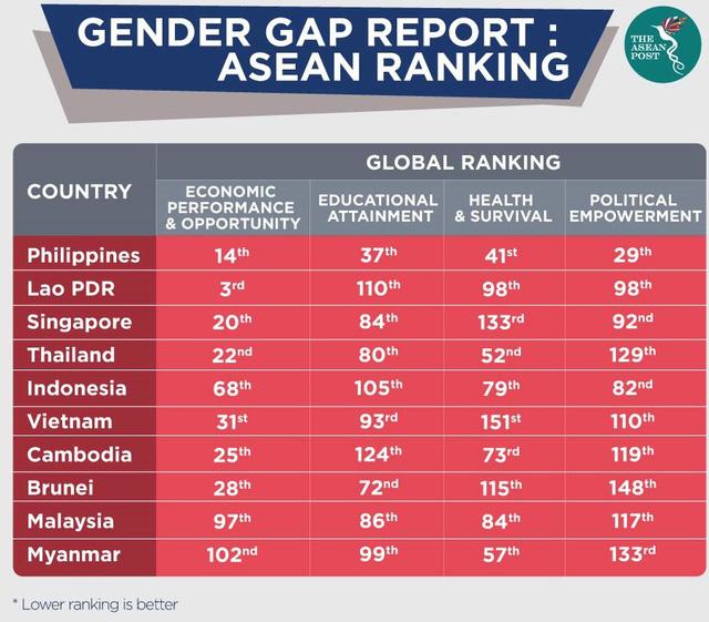 Tăng cường vai trò của nữ giới trong nền kinh tế và bài học từ Philippines  - Ảnh 1.