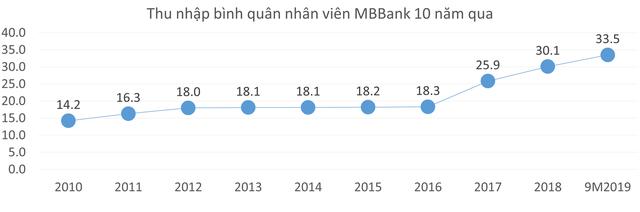 10 năm qua, thu nhập bình quân nhân viên tại nhiều ngân hàng đã tăng hơn 2 lần - Ảnh 1.
