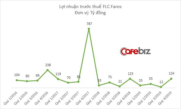 Vốn hóa bốc hơi 7.500 tỷ đồng chỉ trong 1 tháng, FLC Faros đang kinh doanh thế nào? - Ảnh 2.