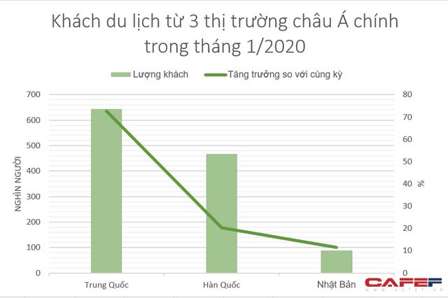 Khách Trung Quốc tăng đột biến 72,6% trong tháng 1 - Ảnh 1.