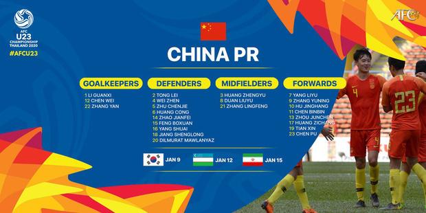 Toang như cách tuyển Trung Quốc chuẩn bị cho U23 châu Á: 3 ngày không chạm vào bóng, thiếu luôn cả thiết bị tập luyện - Ảnh 3.