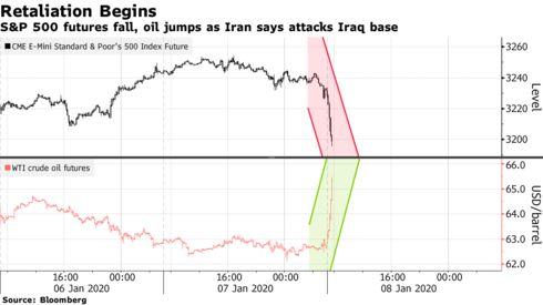 4 biểu đồ cho thấy thị trường tài chính toàn cầu rung lắc như thế nào trước diễn biến mới ở Trung Đông - Ảnh 1.