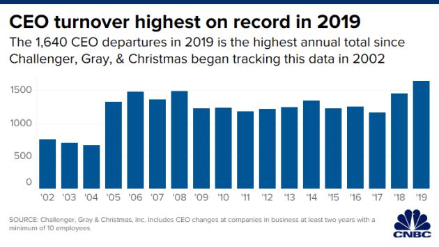 Năm 2019: 1.640 CEO rủ nhau từ chức - Ảnh 1.
