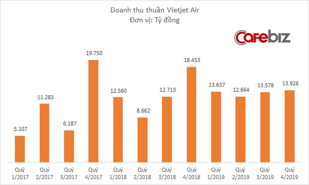 Vietjet Air lãi hơn 4.200 tỷ đồng năm 2019 - Ảnh 1.