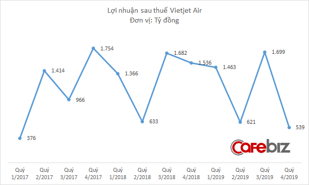 Vietjet Air lãi hơn 4.200 tỷ đồng năm 2019 - Ảnh 2.