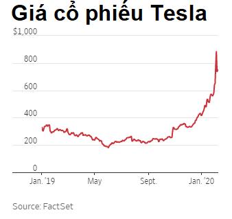 Cổ phiếu Tesla tăng phi mã, Elon Musk nhấn chìm giới bán khống  - Ảnh 1.