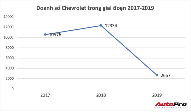 Chevrolet dừng sản xuất tại Thái Lan và những tác động tới Việt Nam - Ảnh 4.