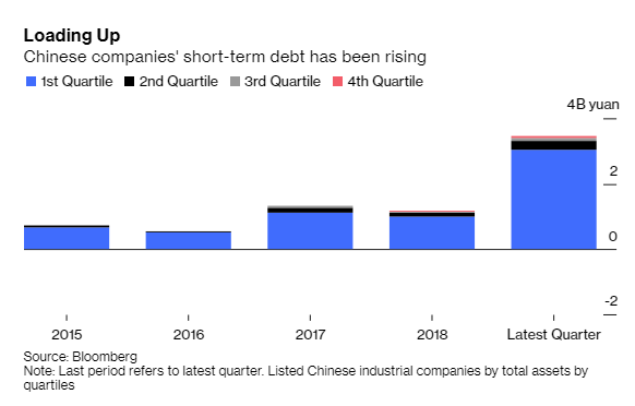 Bloomberg: Trung Quốc với rủi ro vỡ nợ trong mùa dịch Covid-19 - Ảnh 3.
