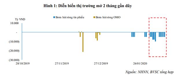 Lạm phát cao trở lại, NHNN hút ròng liên tục 86.000 tỷ đồng - Ảnh 1.