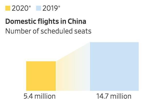 Các hãng bay tổn thất chưa từng có, ngành hàng không toàn cầu chao đảo vì virus corona - Ảnh 2.