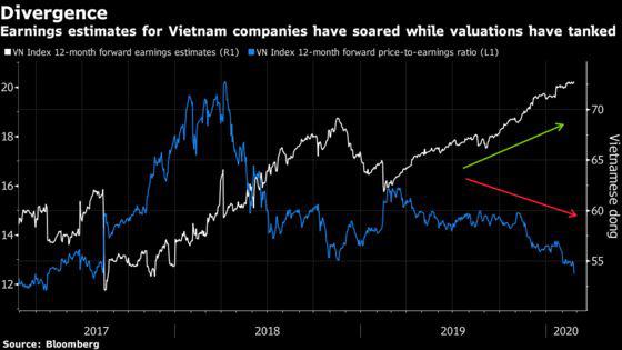 Việt Nam vẫn là lựa chọn 'ưa thích' của các nhà quản lý quỹ - Ảnh 1.