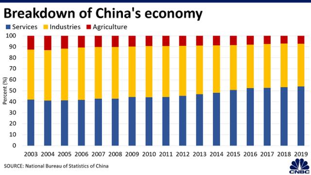CNBC: 5 biểu đồ cho thấy tại sao nền kinh tế toàn cầu dễ bị tổn thương trước Coronavirus hơn so với SARS - Ảnh 2.