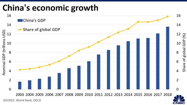 CNBC: 5 biểu đồ cho thấy tại sao nền kinh tế toàn cầu dễ bị tổn thương trước Coronavirus hơn so với SARS - Ảnh 1.