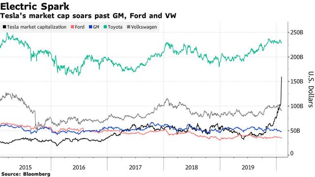 Tesla khiến cả Phố Wall ngỡ ngàng: Cổ phiếu tăng 36% chỉ trong 2 ngày, cho các nhà sản xuất ô tô kỳ cựu hít khói - Ảnh 1.