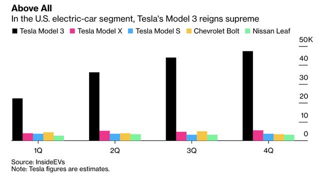 Tesla khiến cả Phố Wall ngỡ ngàng: Cổ phiếu tăng 36% chỉ trong 2 ngày, cho các nhà sản xuất ô tô kỳ cựu hít khói - Ảnh 2.