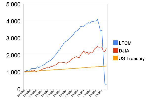 Thị trường tài chính toàn cầu trong cơn khủng hoảng Covid-19 – Góc nhìn từ sự sụp đổ của quỹ LTCM năm 1998 - Ảnh 4.