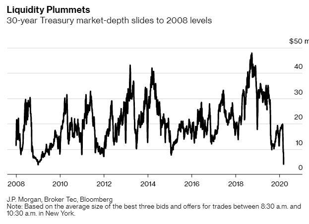 Thị trường tài chính toàn cầu trong cơn khủng hoảng Covid-19 – Góc nhìn từ sự sụp đổ của quỹ LTCM năm 1998 - Ảnh 5.