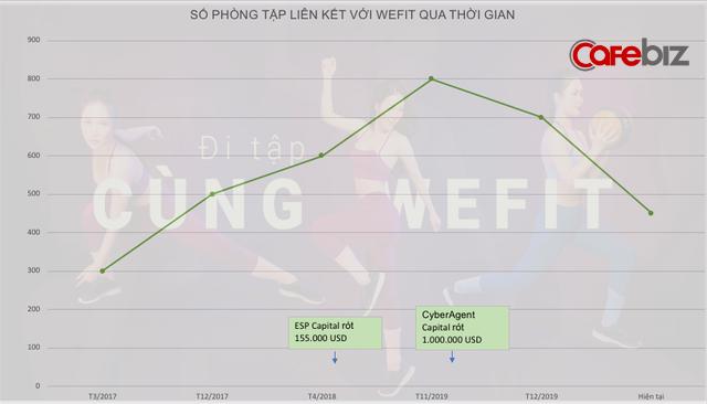 Từng được kỳ vọng trở thành Unicorn của Việt Nam, vì đâu WeFit phải tuyên bố phá sản? - Ảnh 3.