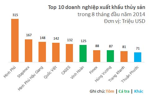 Hùng Vương vs. Minh Phú: Cuộc đấu quyết định vị trị số 1 ngành thủy sản (1)