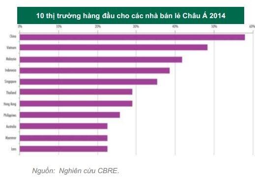 Loạt thương vụ M&A đình đám ngành bán lẻ trong quý 3/2014 (1)