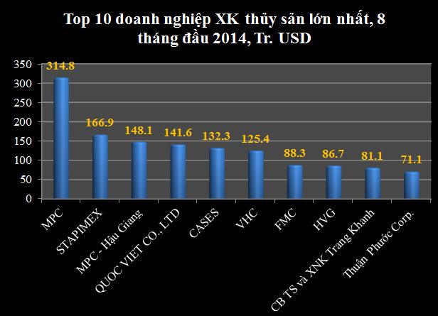 Top 10 doanh nghiệp xuất khẩu thủy sản lớn nhất 8 tháng đầu 2014 (1)