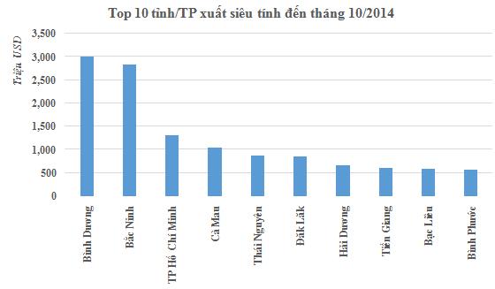 Tôm lên ngôi đưa Cà Mau vào Top 5 tỉnh thành xuất siêu cao nhất 10 tháng đầu 2014 (1)