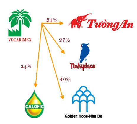 Kinh Đô sẽ tăng tỷ lệ sở hữu tại Vocarimex lên mức chi phối 51% (2)