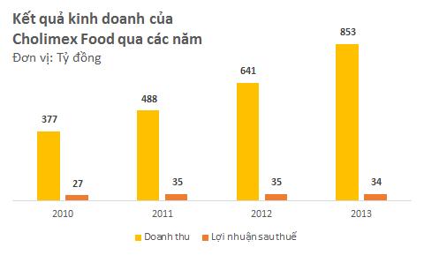 Masan Consumer mua 49% cổ phần của Cholimex Food với giá 90.000 đồng/cp (2)