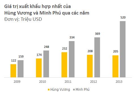 Hùng Vương vs. Minh Phú: Cuộc đấu quyết định vị trị số 1 ngành thủy sản (2)