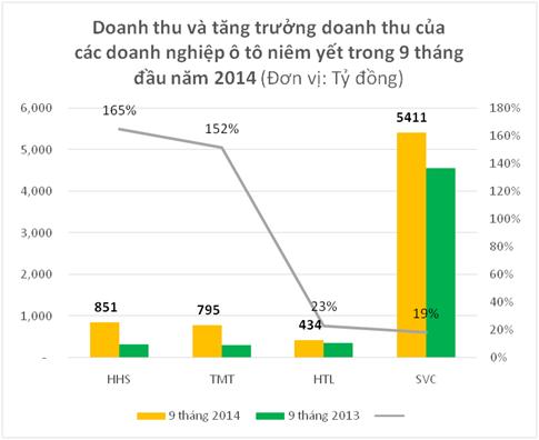 Doanh nghiệp ô tô: Tăng trưởng dưới 30% là tụt hậu (2)