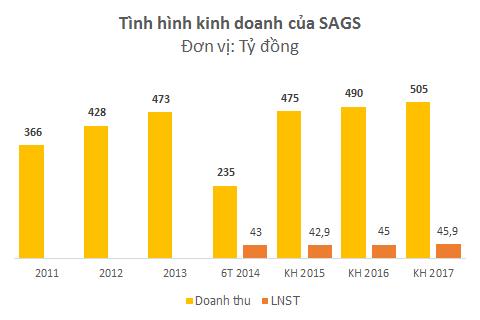 Vietjet Air đăng ký làm cổ đông chiến lược của SAGS (2)
