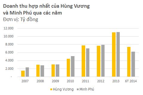 Hùng Vương vs. Minh Phú: Cuộc đấu quyết định vị trị số 1 ngành thủy sản (3)