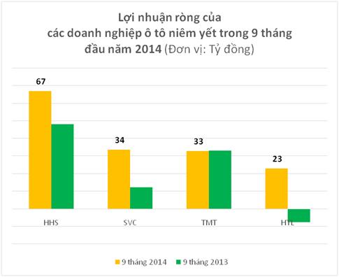 Doanh nghiệp ô tô: Tăng trưởng dưới 30% là tụt hậu (3)