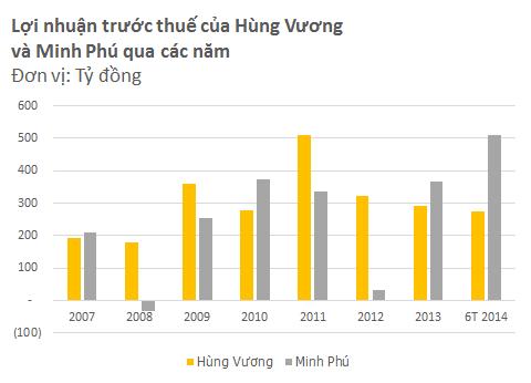 Hùng Vương vs. Minh Phú: Cuộc đấu quyết định vị trị số 1 ngành thủy sản (4)