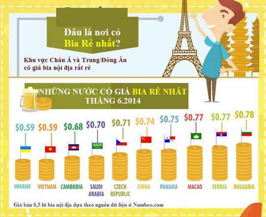 Bia Việt Nam rẻ nhất thế giới.