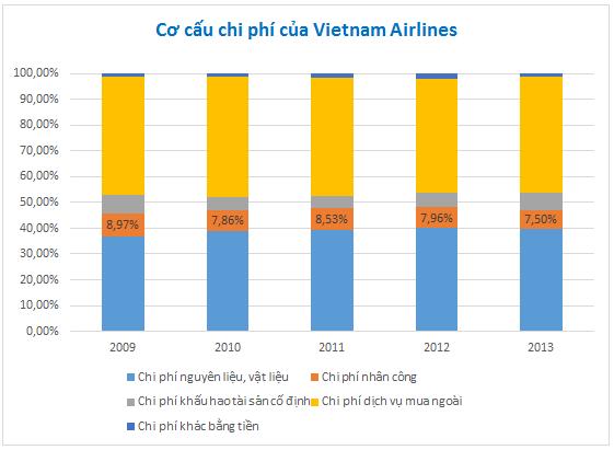 Cơ cấu chi phí Vietnam Airlines. Nguồn: Báo cáo phân tích doanh nghiệp Vietnam Airlines- BSC