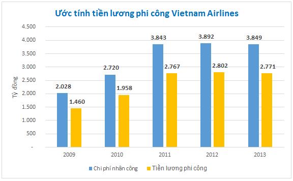 Ước tính tiền lương phi công Vietnam Airlines với giả định tỷ lệ chiếm 72% chi phí nhân công. Nguồn: BSC.