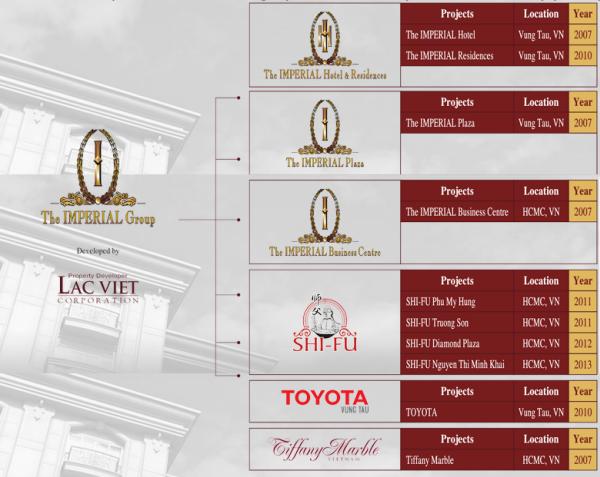 Sơ đồ các lĩnh vực kinh doanh của The Imperial Group.