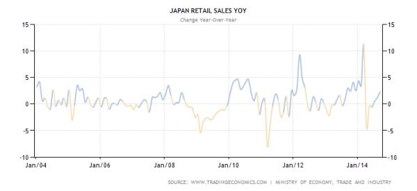 Tăng trưởng doanh số bán lẻ của Hàn Quốc (biểu đò trên) và Nhật Bản (dưới) đều đến ngưỡng bão hòa. Nguồn: Tradingeconomics.com.