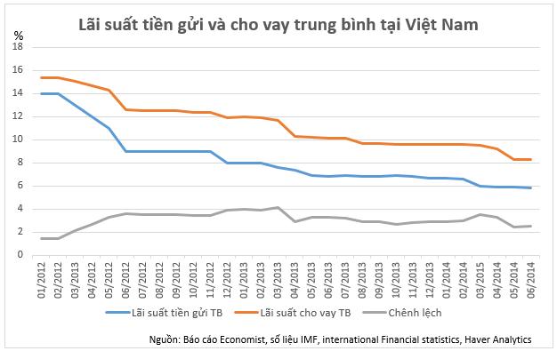 Lãi suất tiền gửi và cho vay trung bình tại Việt Nam
