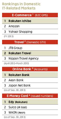 Xếp hạng trên thị trường liên quan tớiIT nội địa. (Nguồn: Báo cáo thường niên 2013)