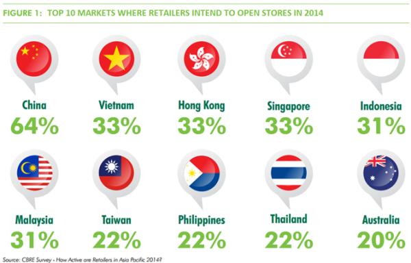 Việt Nam là thị trường bán lẻ hấp dẫn thứ 2 sau Trung Quốc. Nguồn: CBRE.