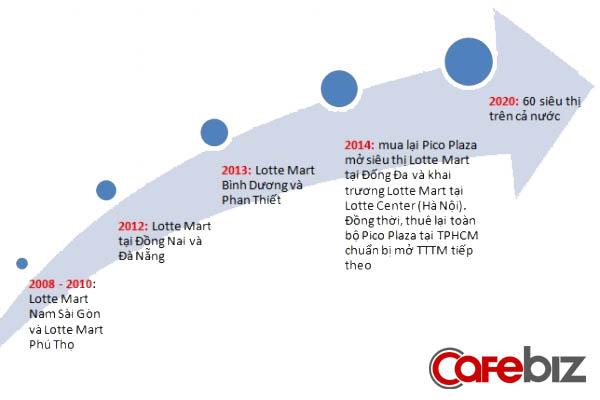Kế hoạch mở rộng thị trường của Lotte Mart.