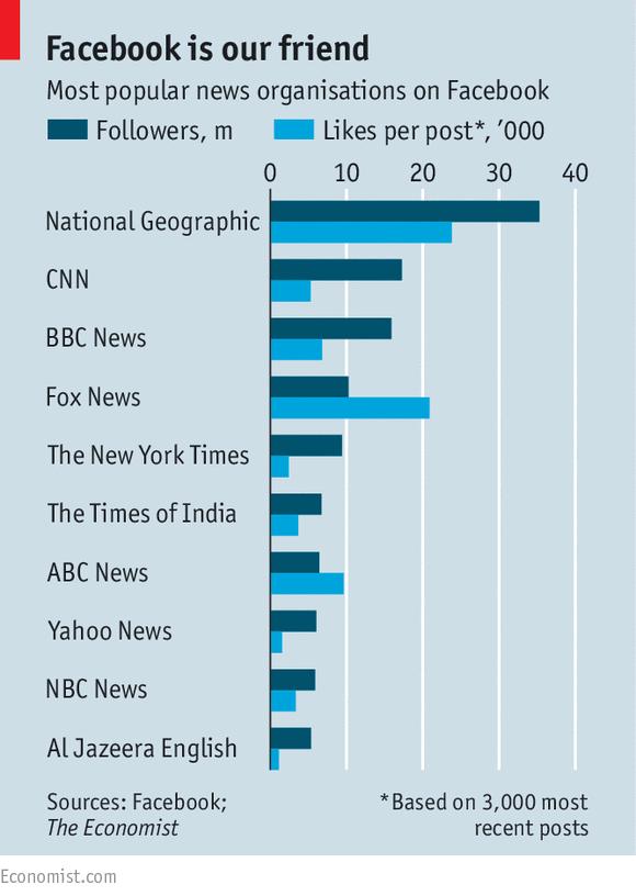 Các hãng tin phổ biến nhất trên Facebook.