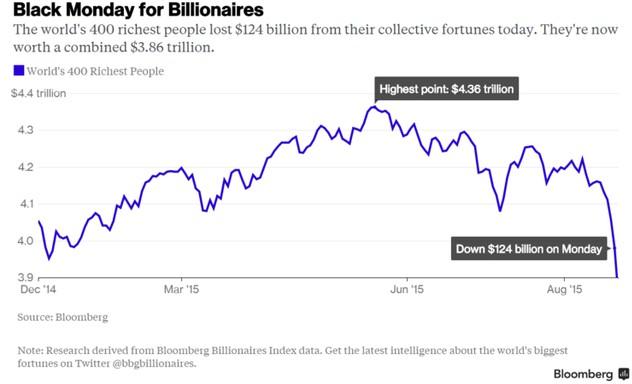Hiện tại tổng cộng 400 người giàu nhất thế giới có tổng tài sản 3.860 tỷ USD. Ở thời kỳ đỉnh điểm con số lên tới 4.360 tỷ USD.