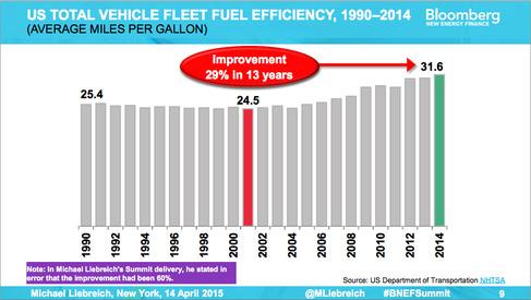Hiệu suất tiêu thụ nhiên liệu của phương tiện ở Mỹ, 1990-2014 (dặm/galon)